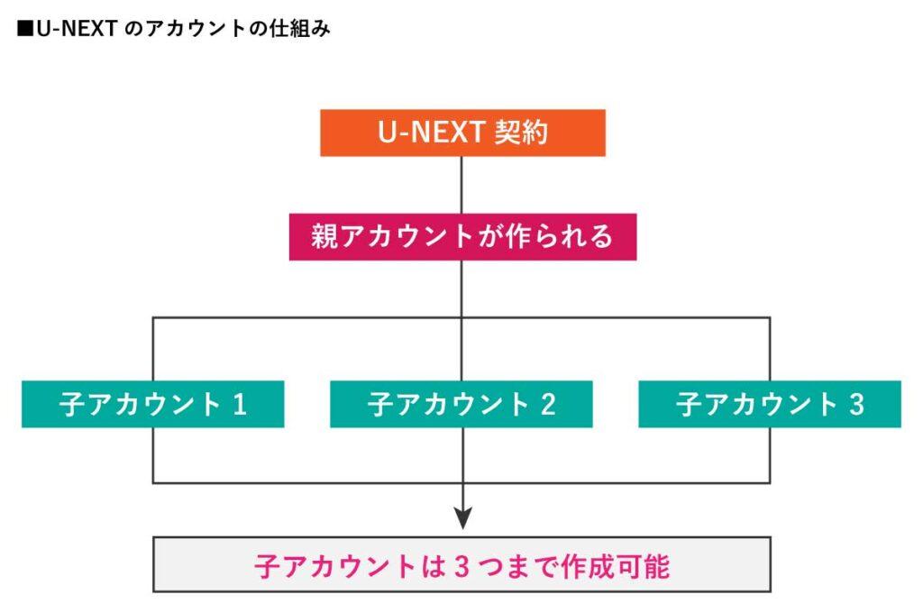 U-NEXTアカウントの仕組み